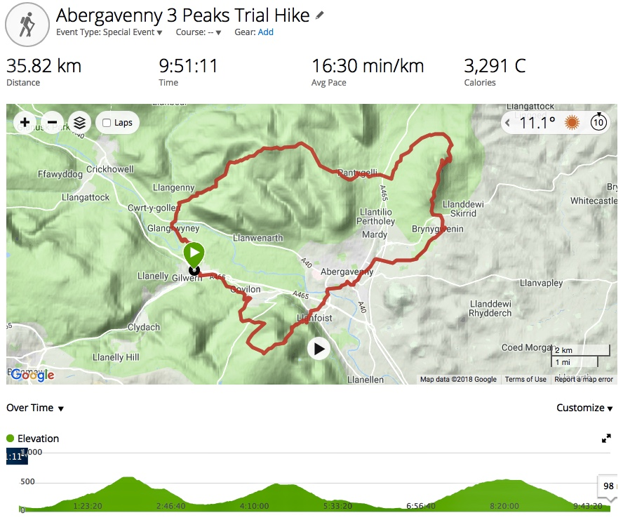 Abergavenny Three Peaks Route